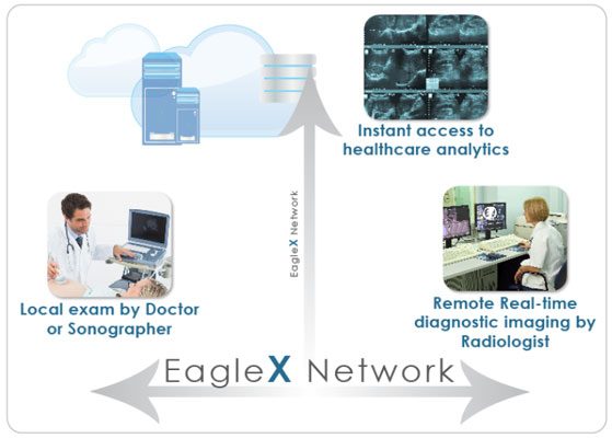 Real time remote diagnostic imaging technology